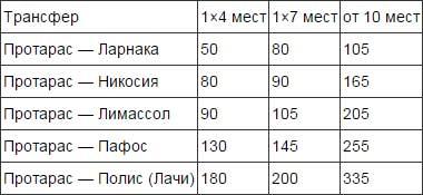 стоимость такси в Протарасе